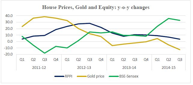 RBI Data Residential Property Prices Vs Gold Vs Equity (Shares)