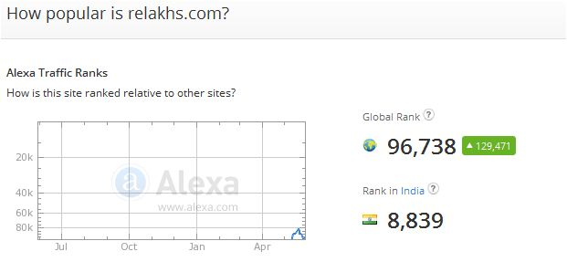 Relakhs.com website rank alexa