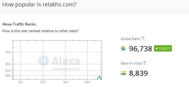 Relakhs.com website rank alexa