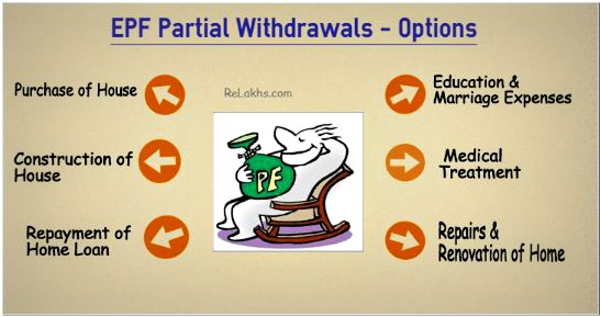 EPF Loan options pic