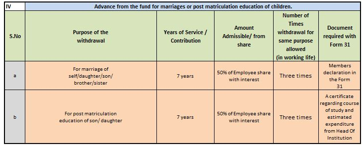EPF Partial withdrawal or loan for education or marriage expenses latest