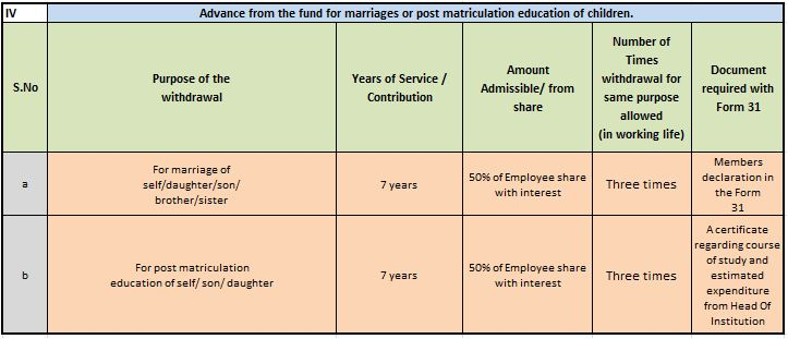 EPF Partial withdrawal or loan for education or marriage expenses