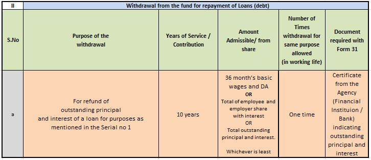 EPF Partial withdrawal or loan for repayment of home loan