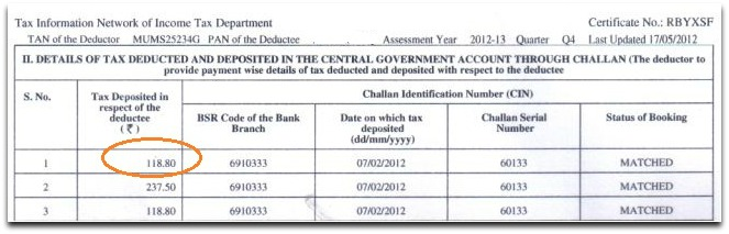 Form 16 A TDS on bank FD deposited pic