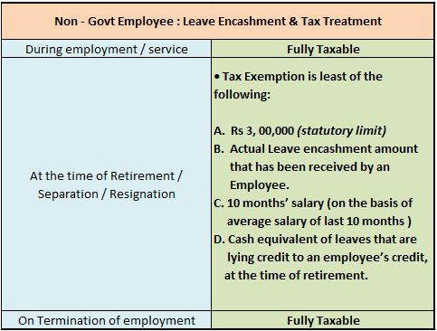Leave Encashment tax implications - Non govt or private employee
