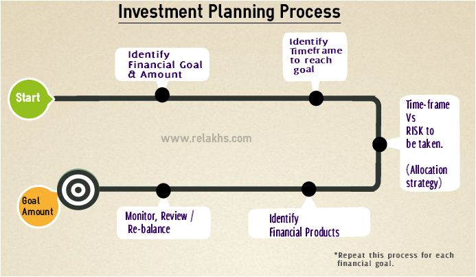 My Investment Planning Process