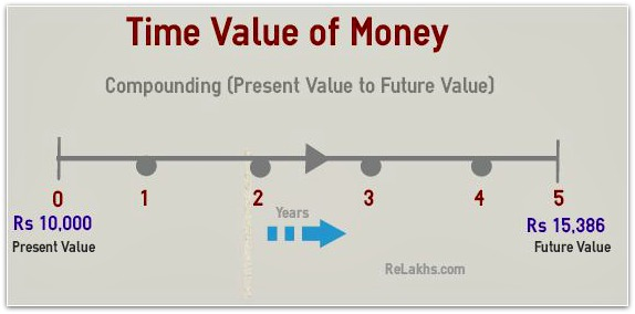 Time value of money FV