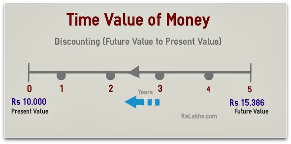 time value money example Time value of money is a concept that recognizes the relevant worth of future cash flows arising as a result of financial decisions by considering the opportunity cost of funds time value of money concept facilitates an objective evaluation of cash flows arising from different time periods by converting them into present value.