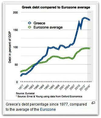 Greece Financial crisis Greece economy debt pic