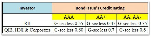 New Tax Free Bonds 2015-2016 coupon rate calculation pic