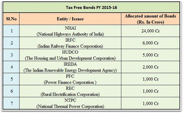New Tax Free Bonds 2015-2016 public issue size pic
