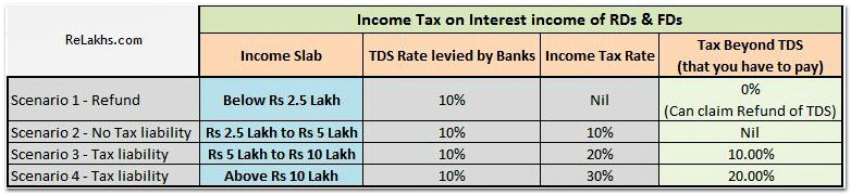 TDS and income tax liability pic