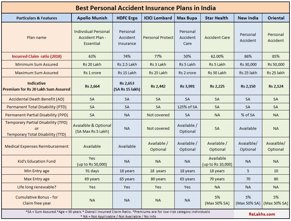 Best Personal Accident Insurance policies in India 2020-21 Comparison Total Disability insurance cover pic