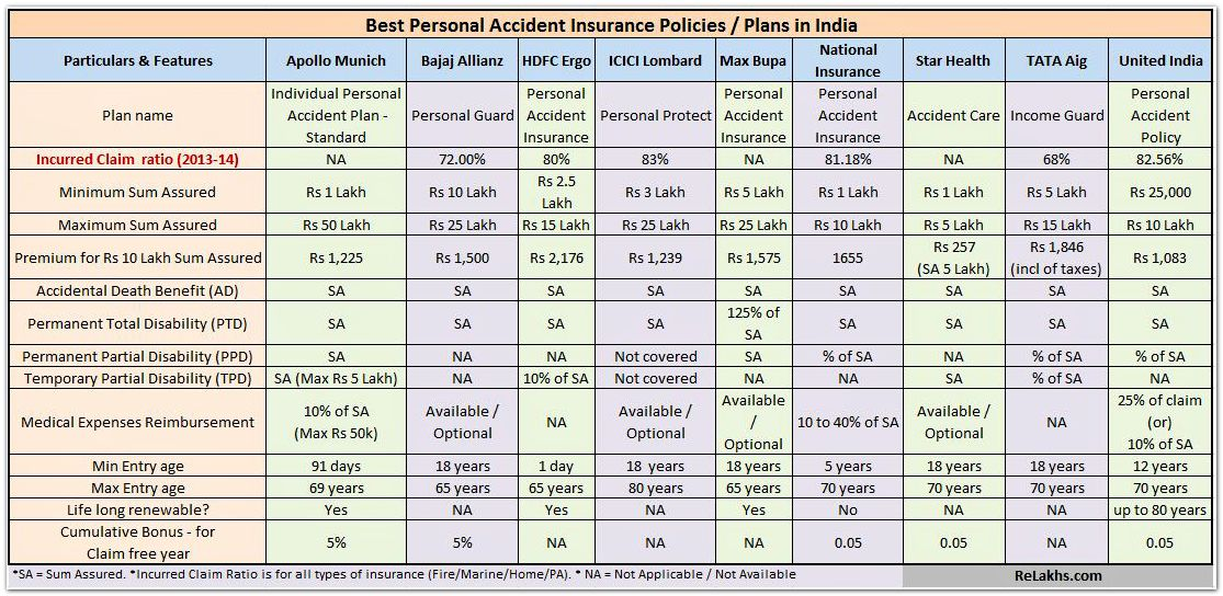 Accident Car Insurance Rates