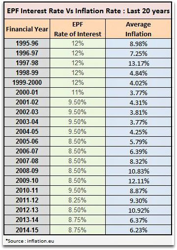 EPFO EPF interest & inflation rate last 20 years