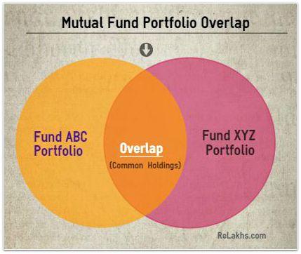 Mutual Fund Portfolio Overlap pic
