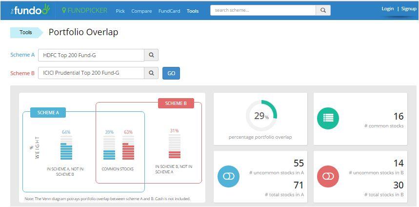 Online mutual fund portfolio overlap comparison tool
