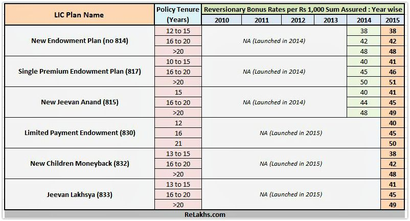 LIC Bonus Rates 2015-16 - New LIC Plans list pic