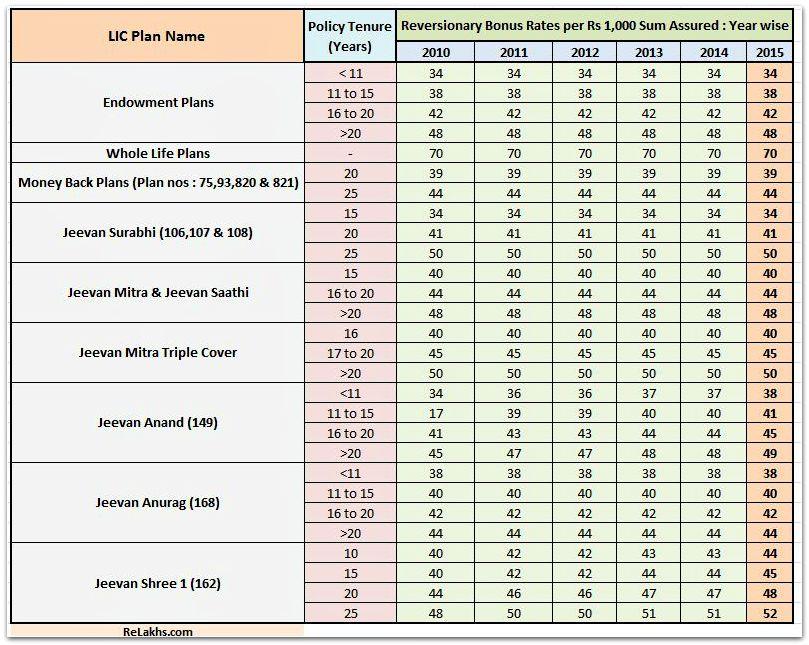 LIC Bonus Rates 2015-16 - Old LIC Plans list pic