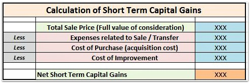 Calculation of Capital Gains on sale of property or house pic