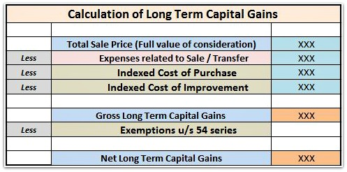Calculation Of Long Term Capital Gains On Sale Of Property Or House Pics
