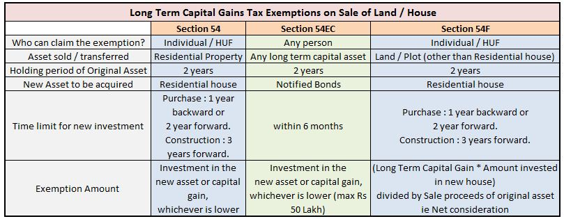 Long Term Capital Gains Tax On House Property