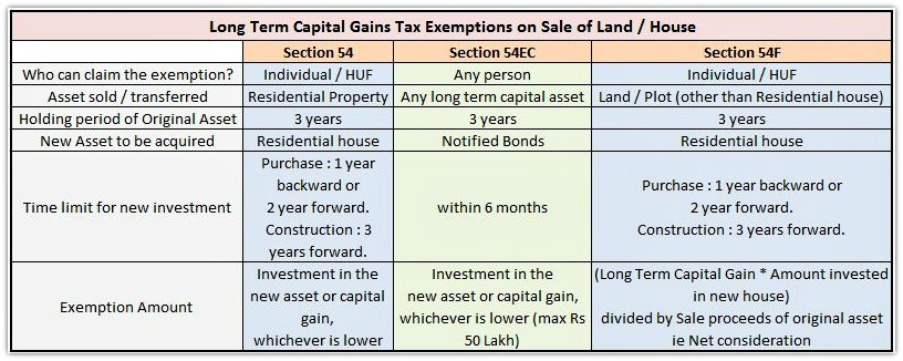 How To Calculate Property Tax Rate In California