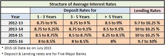 Deposit and lending rates 2012 to 2015-16