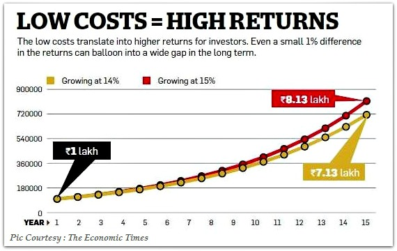 Direct plans of mutual funds low cost higher returns pic