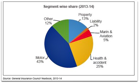 General insurance segment wise share in india pic