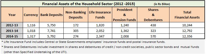 Households Savings in Financial assets 2015