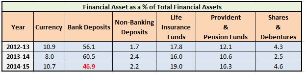 Households Savings in Financial assets percentages 2014 - 2015