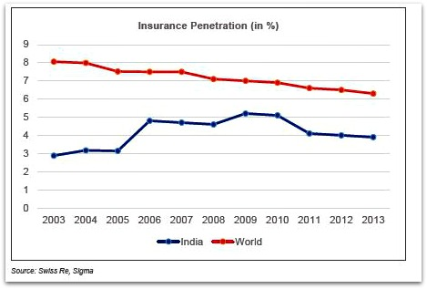 Indian Insurance Industry penetration india Vs world pic