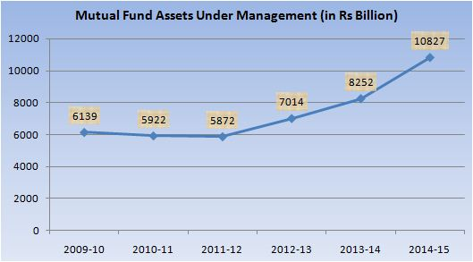 Mutual fund AUM 2009 to 2015
