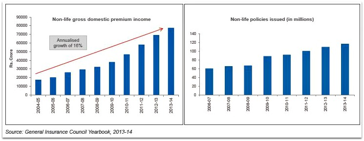 Non life insurance industry growth in india pic