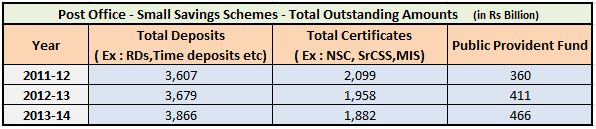 Post office small savings schemes investments 2011 to 2014