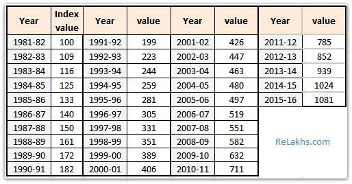 cost inflation index table from 1981 to FY 2015-16 pic
