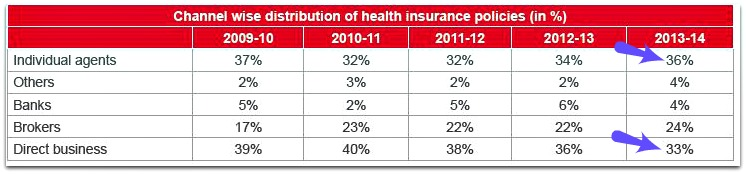 health insurance intermediary channels pic