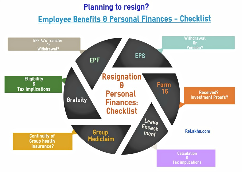 Resignation Employee Benefits  Personal Finances Checklist