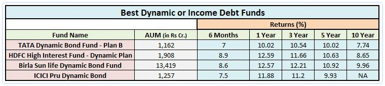 best-debt-mutual-funds-income-funds-dynamic-bond-funds-long-term-debt-funds-2017-pic