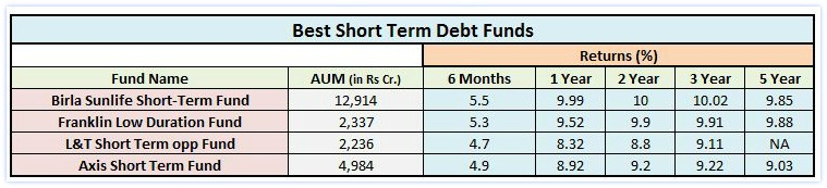 best-short-term-debt-mutual-funds-2017-pic