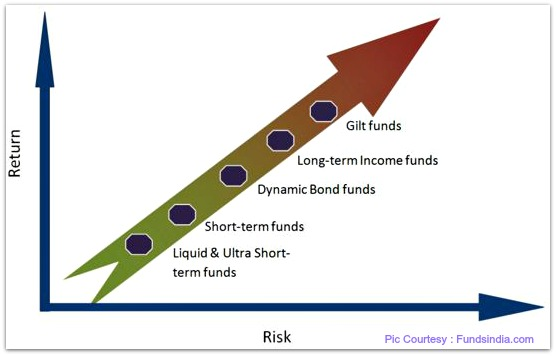 Debt Funds mutual funds risk return relationship pic