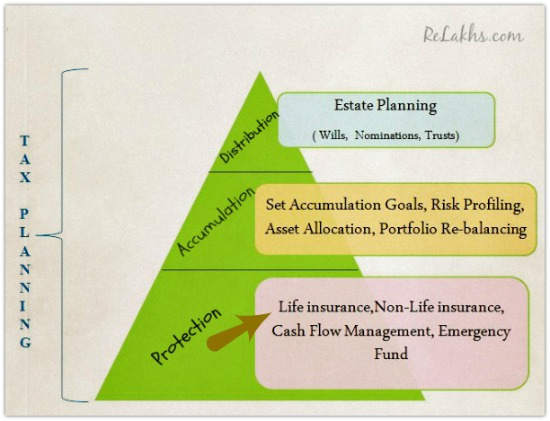 Financial Planning Pyramid insurance as a foundation block