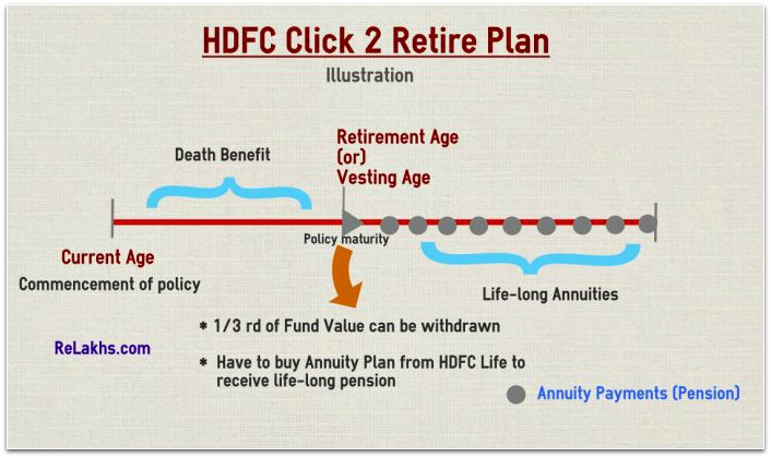 HDFC Click 2 Retire illustration or example pic