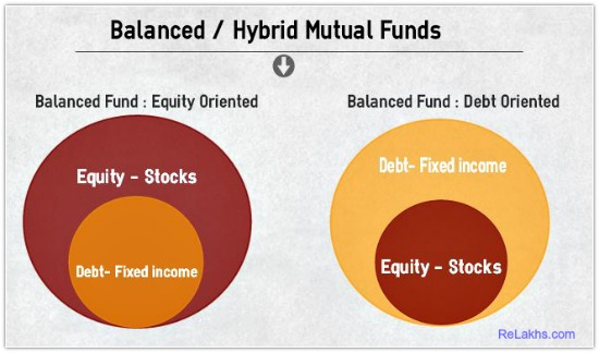 Hybrid Speciality Funds Balanced Fund Childrens Gift funds pic