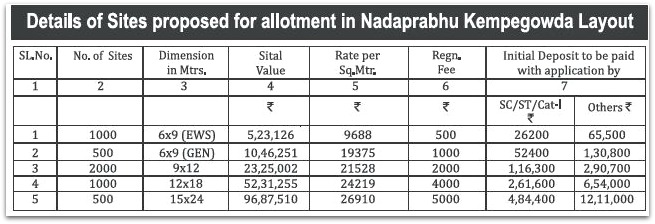 Kempegowda Layout BDA sites prices initial deposit rates pic