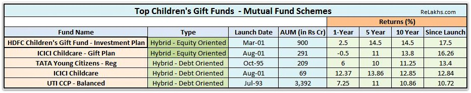 Top and Best Children's Gift Funds Mutual Funds