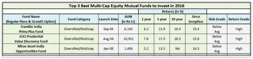 Best Diversified Equity Mutual Funds SIPs 2016 pic