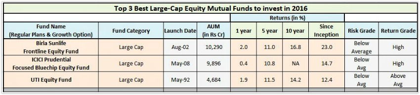 Best Large Cap Equity Mutual Funds 2016 pics
