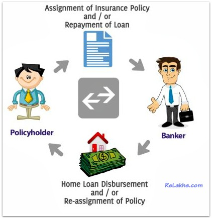 Conditional assignment life insurance pic
